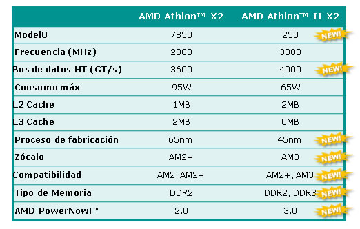 SSA Athlon II X2 550